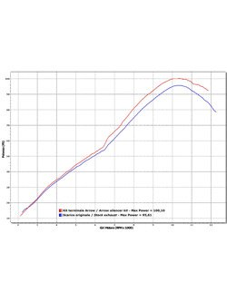 Silencer Arrow Honda VFR 800 X Crossrunner [11-14] [Race-Tech, White Aluminum + carbon]
